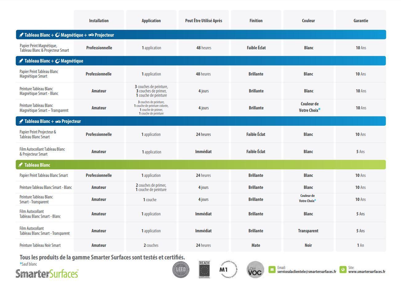 Produits Tableau Blanc Smarter Surfaces